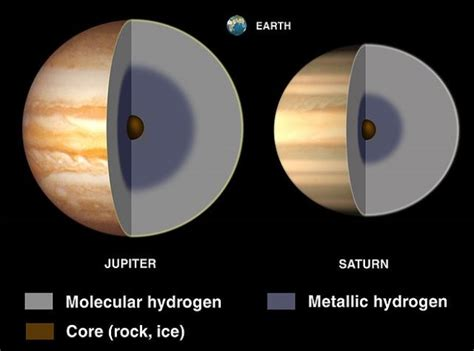 sandia  machine unveils  interior  gas giant