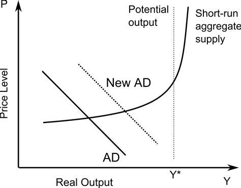 aggregate demand wikipedia