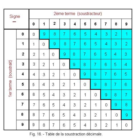 table de soustraction