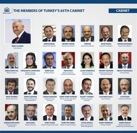 Cabinet Ministery by Turkish Premier Announces Major Cabinet Reshuffle