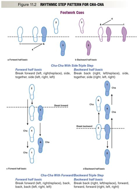 Social Dance Rhythmic Step Pattern For Cha