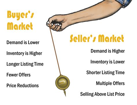 Buyer's Tips In A Seller's Market  Century 21 Judge Fite