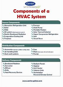 An Infographic On The Components Of A Hvac Systems That