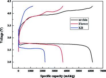 Comparative Study Nanostructured Mno For