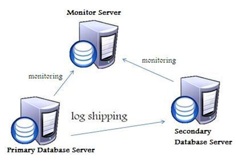 Sql Server Resume Log Shipping by Archives