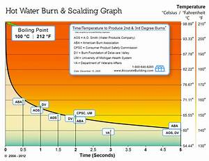 Hot Water Burn  U0026 Consumer Safety  Chart