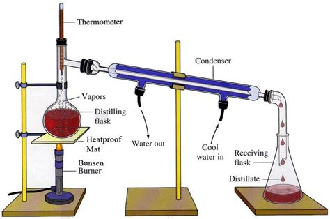 Fractional Distillation Crude Oil Experiment Oresome