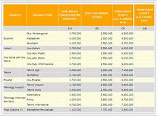 Biaya Kuliah Unpar 2015 2016 Info Biaya Kuliah