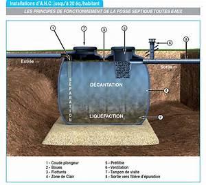 Fonctionnement Fosse Septique : schema fosse septique toutes eaux ~ Premium-room.com Idées de Décoration