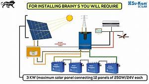 How To Install A Solar Rooftop System  Su-kam Brainys