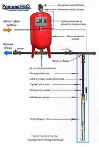 Pompe Immergée Puit : schema pompe de puit avec surpresseur ~ Melissatoandfro.com Idées de Décoration