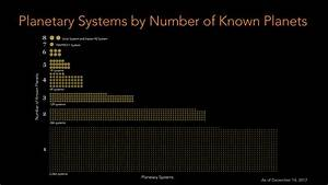 Planetary Systems by Number of Known Planets | GPDN
