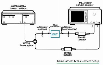 Flatness Gain Measurement Test Setup Figure Testing