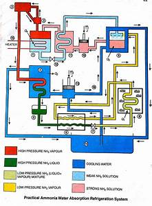 Design Of Vapour Absorption Refrigeration System Working