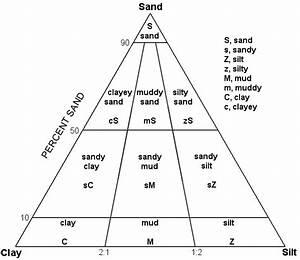 Folk Classification Diagram For Sediments