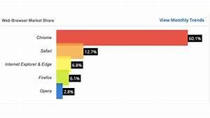 Best Web Browser 2019  Chrome  Edge  Firefox  U0026 More