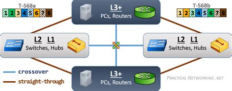 Gigabit Ethernet Cable Wiring Diagram by Gigabit Ethernet Cable Wiring Diagram Getting Started Of