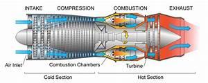 Schema Turbina