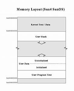 How Buffer Overflows Corrupt Stack Frames