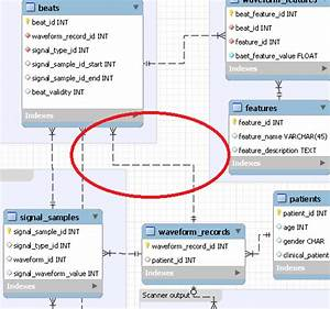 Moving A Relationship Arrow In An Eer Diagram In Mysql