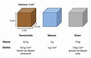 Masse Aus Dichte Berechnen : lastschiff aus knete simplyscience ~ Themetempest.com Abrechnung