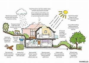 Small Green Home Plans Zero Energy House Eco Design Ideas