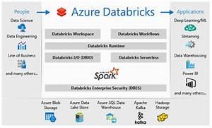 A Beginner U2019s Guide To Azure Databricks