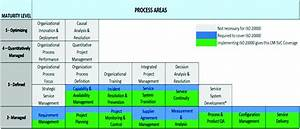 Chp Organizational Chart Analysis Of The Practices For The Cmmi Svc In An Iso Iec