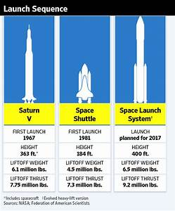 Related Keywords & Suggestions for nasa rockets names