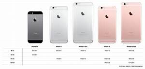 Comparatif Iphone 6 Et Se : iphone 6s et ipad pro quelques l ments de comparaison igeneration ~ Medecine-chirurgie-esthetiques.com Avis de Voitures