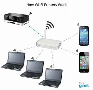 Wireless Printing  U2013 Everything You Wanted To Know