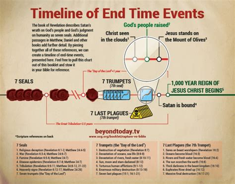 infographic timeline   time  united church  god