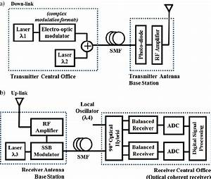Block Diagram For The Generation And Detection Of