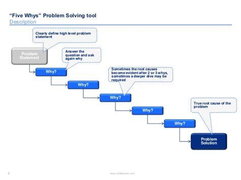 """five Whys"" Problem Solving Templates"