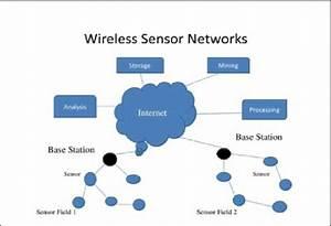 Diagram Of Wireless Sensor Network