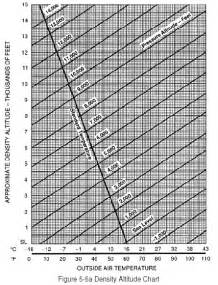 Density Altitude Chart