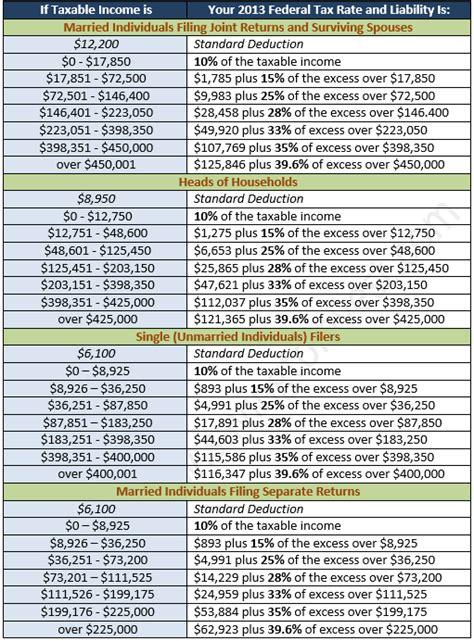 federal income tax tables  rates   tax season