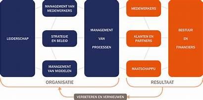 Het Organisatie Efqm Ink Procesoptimalisatie Besturings Modellen
