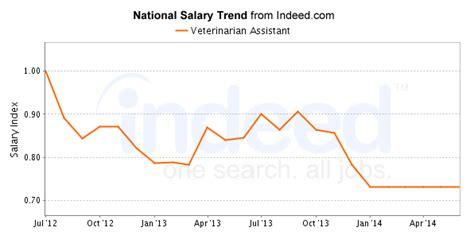 Vet Salary by Best Veterinarian Assistant Careers Salary Outlook
