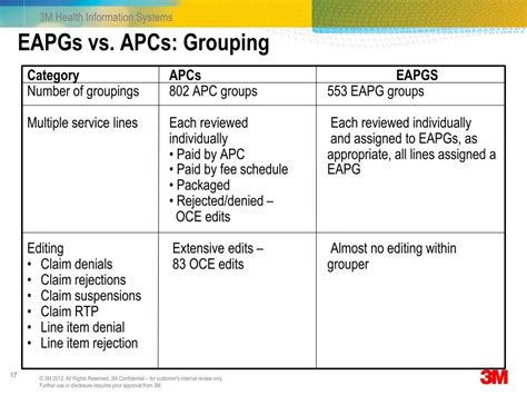 eapgs 3m grouping ambulatory patient system ppt powerpoint presentation vs apc