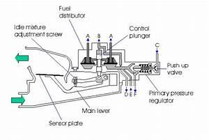 Sensor Plate W  Prv K E -jetronic  U00d8105mm