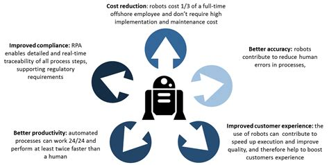 What Robots can mean for Financial Services?