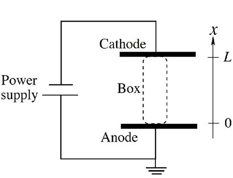 Hollow Cathode L Power Supply by Stochastic And Nonlinear Dynamics In Low Temperature