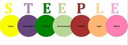 Steeple Analysis External Business Acronym Factors Environment