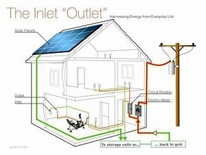 Electrical House Wiring - View Specifications & Details of ...