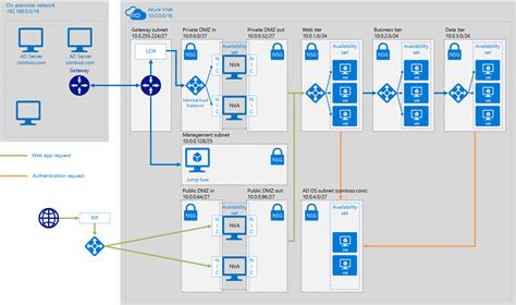azure express route extending active directory domain services ad ds to