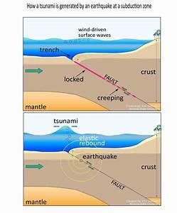 4 Major Reasons For Formation Of Tsunami  U2013 Explained