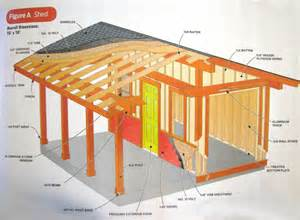 4x6 Storage Shed Plans by Diy Shed Plans Family Handyman Goehs