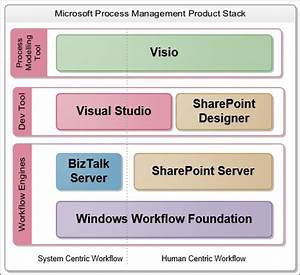 Reviewing Visio Process Management Capabilities