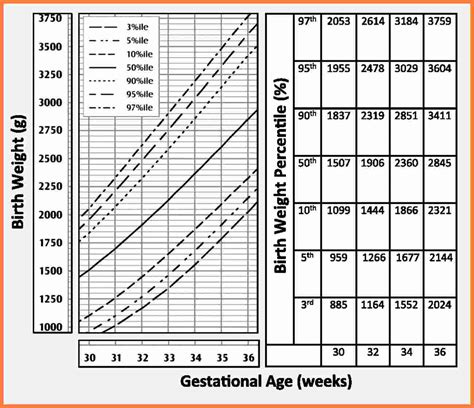 Baby Percentile Chart Best 25 Baby Height Weight Chart
